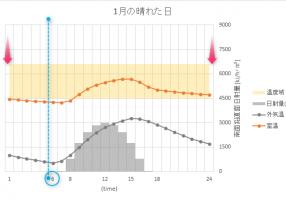 2軸グラフの目盛線の設定